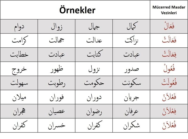 mucerred_masdar_ornekleri