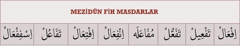 mezidun_fih_masdarlar