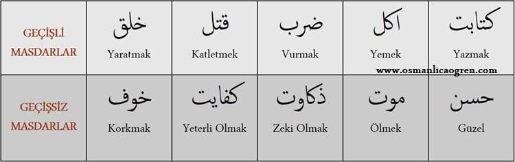 muteaddi_lazim_masdarlar