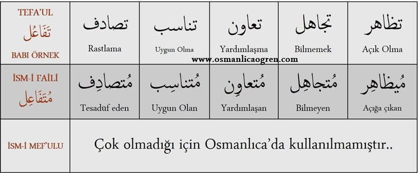 Tefaul_babı